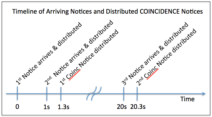 A typical timeline of GCN notices and coincidence checking/sending