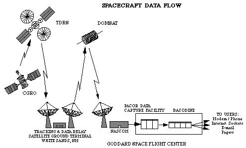 Schematic of the flow of information through the telemetry system