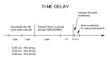 Timeline showing minimum, maximum and average time delays from  grb to sending coordinates to instruments. The average is 4.48 seconds